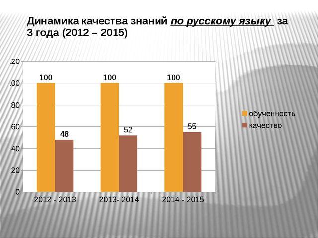 Динамика качества знаний по русскому языку за 3 года (2012 – 2015)