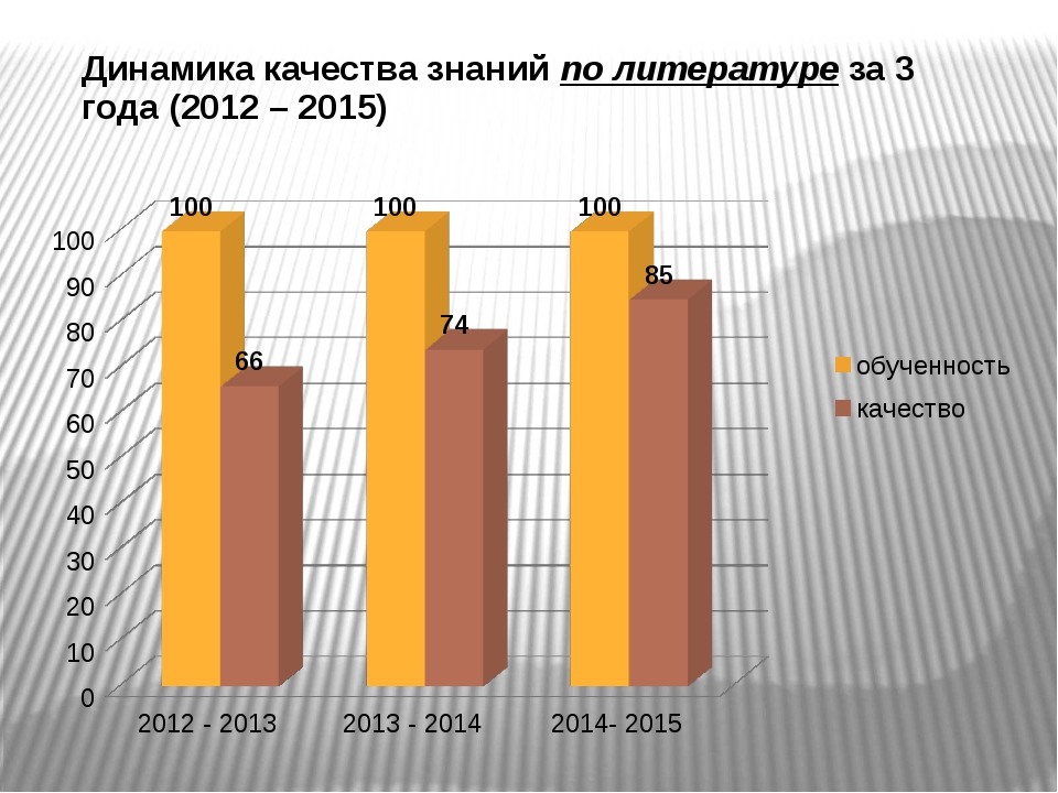 Динамика качества знаний по литературе за 3 года (2012 – 2015)