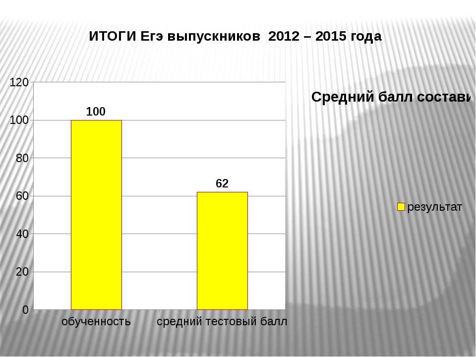 ИТОГИ Егэ выпускников 2012 – 2015 года