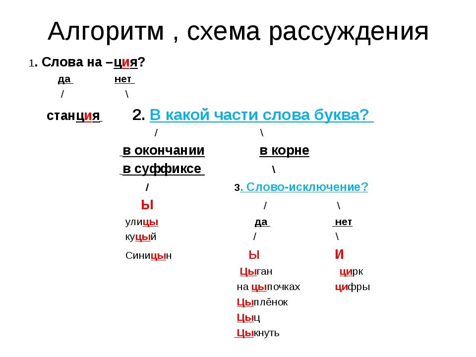 Алгоритм , схема рассуждения 1. Слова на –ция?   да        нет   ...