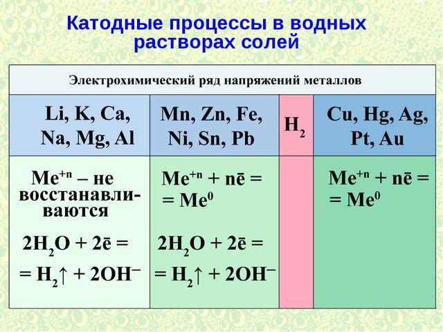 Катодные процессы в водных растворах солей