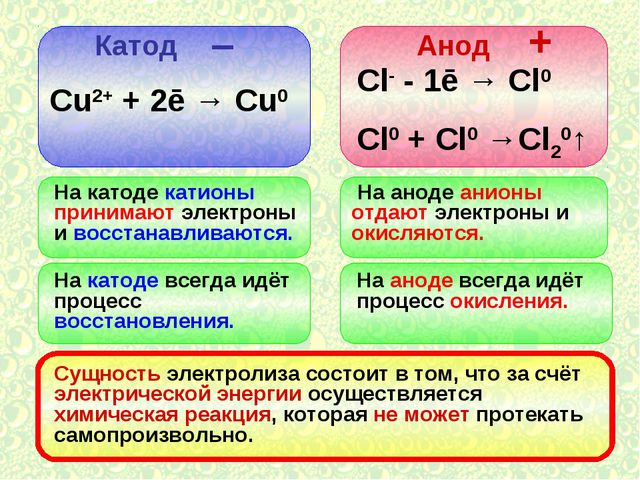 Катод Анод – + Сu2+ + 2ē → Cu0 Сl- - 1ē → Cl0 Cl0 + Cl0 →Cl20↑ На катоде кати...