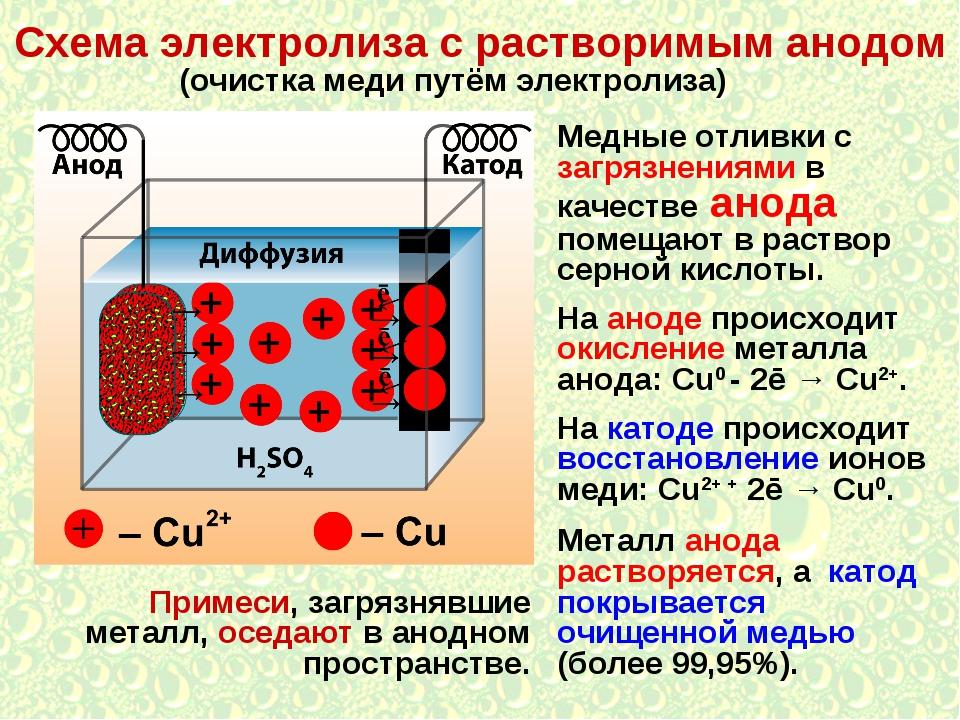 Схема электролиза с растворимым анодом (очистка меди путём электролиза) Медны...