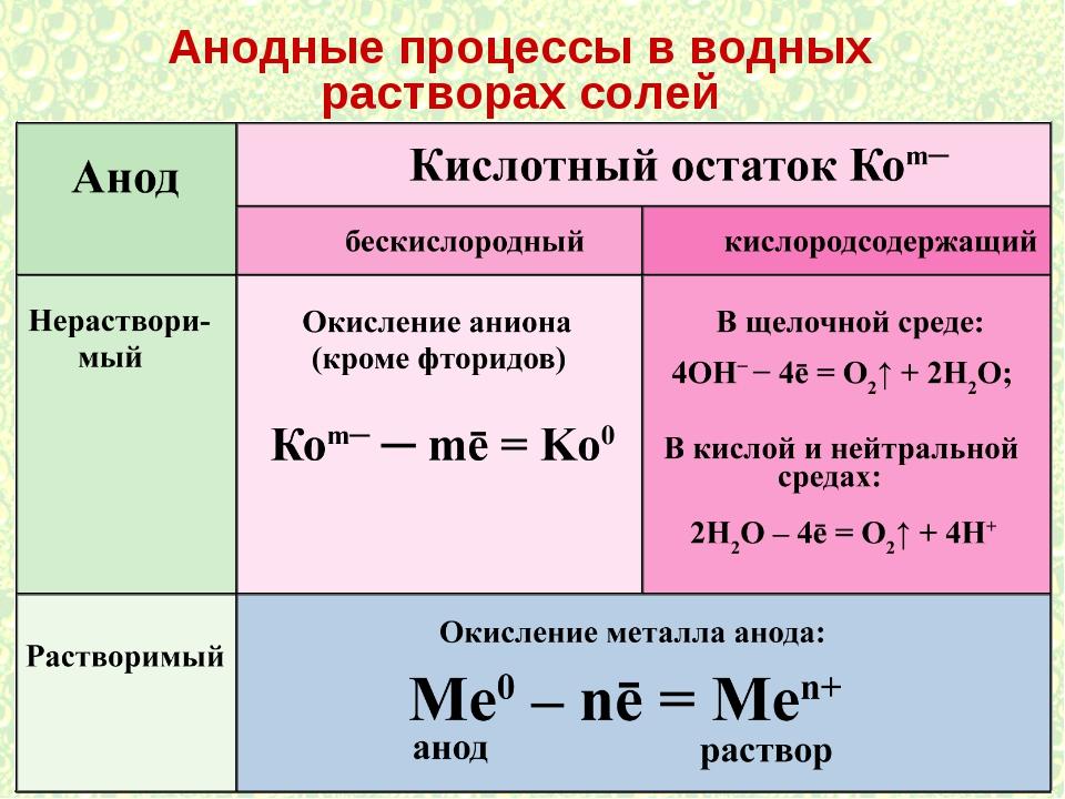 Анодные процессы в водных растворах солей