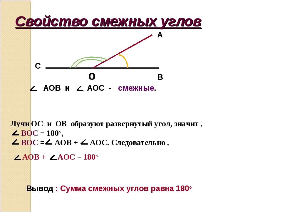 Свойство смежных углов o B A C AOB и AOC - смежные. Лучи OC и ОВ образуют раз...