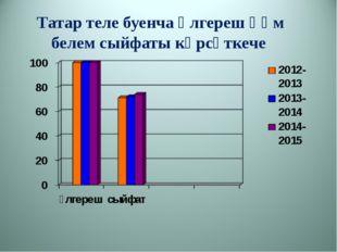 Татар теле буенча өлгереш һәм белем сыйфаты күрсәткече