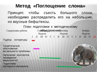 Метод «Поглощение слона» Принцип: чтобы съесть большого слона, необходимо рас