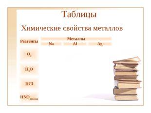 Таблицы Химические свойства металлов РеагентыМеталлы NaAlAg O2 H2O