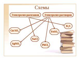 Электролиз расплавов Электролиз растворов Си SO4 NaCl AgNO3 PbCl2 FeSO4 K2S С