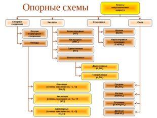 Классы неорганических веществ Бинарные соединения Кислоты Основания Соли Окси