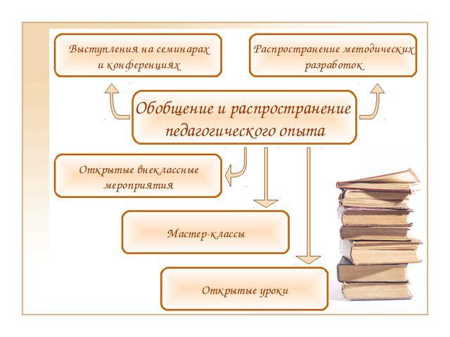 Открытые уроки Распространение методических разработок Открытые внеклассные м...