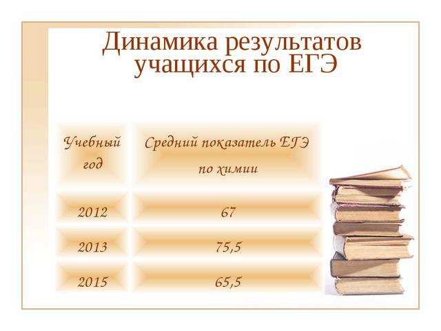 Динамика результатов учащихся по ЕГЭ Учебный годСредний показатель ЕГЭ по хи...