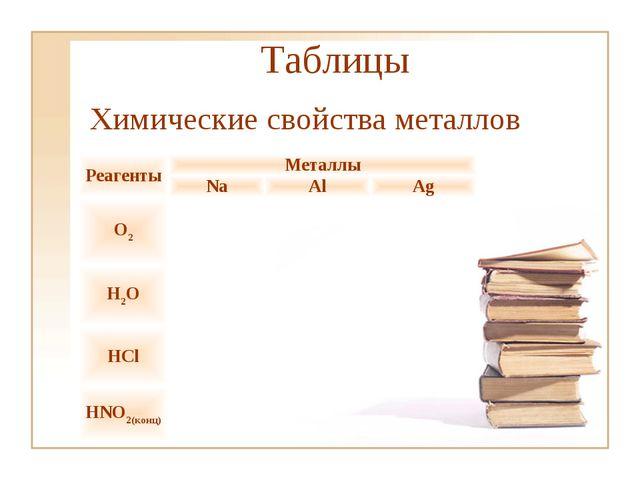 Таблицы Химические свойства металлов РеагентыМеталлы NaAlAg O2 H2O...