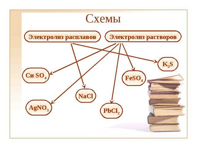 Электролиз расплавов Электролиз растворов Си SO4 NaCl AgNO3 PbCl2 FeSO4 K2S С...