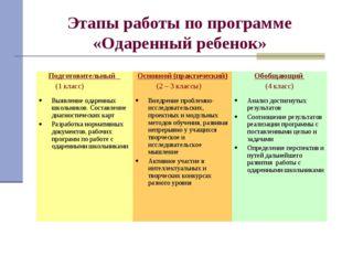 Этапы работы по программе «Одаренный ребенок» Подготовительный (1 класс) Осн