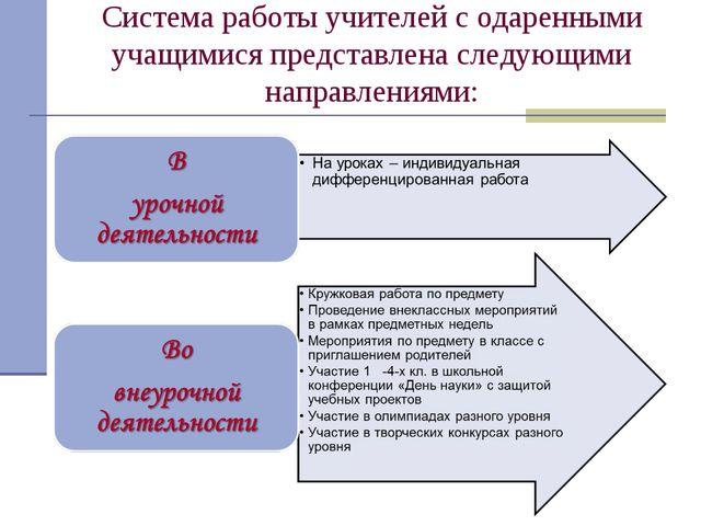 Система работы учителей с одаренными учащимися представлена следующими направ...