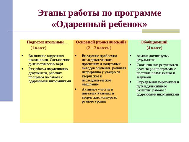 Этапы работы по программе «Одаренный ребенок» Подготовительный (1 класс) Осн...