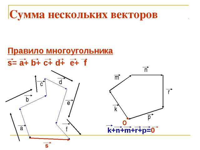 Сумма нескольких векторов Правило многоугольника s= a+ b+ c+ d+ e+ f k+...