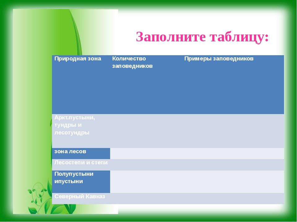 Заполните таблицу: Природная зона Количество заповедников Примеры заповеднико...
