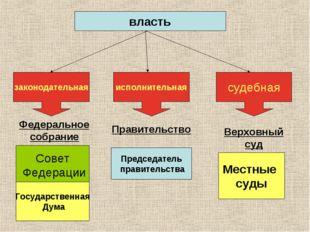 законодательная исполнительная судебная власть Совет Федерации Государственна