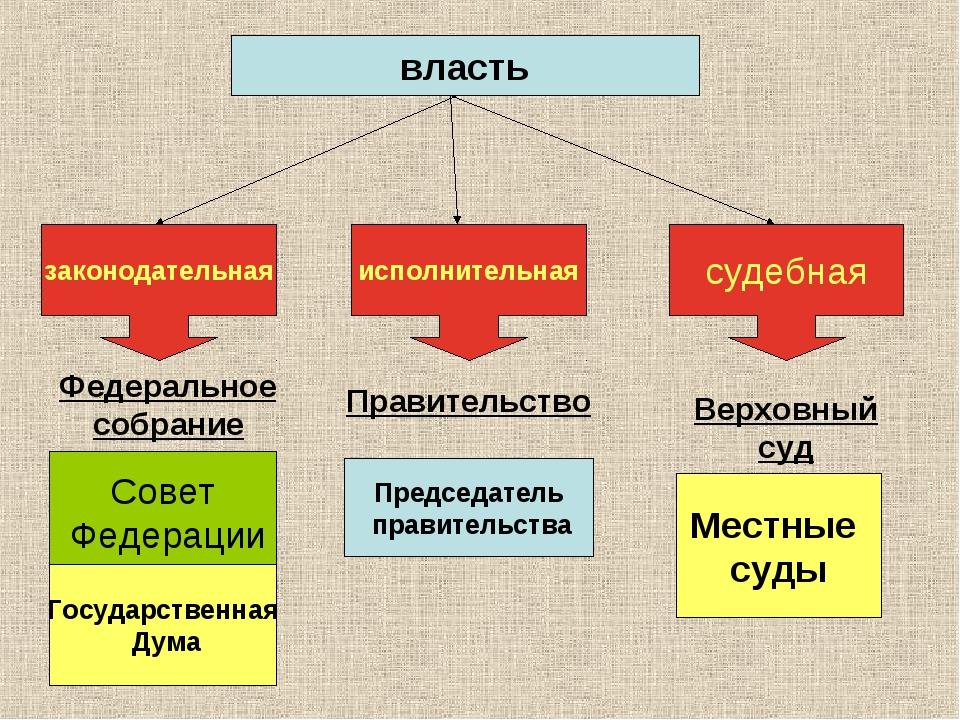 законодательная исполнительная судебная власть Совет Федерации Государственна...