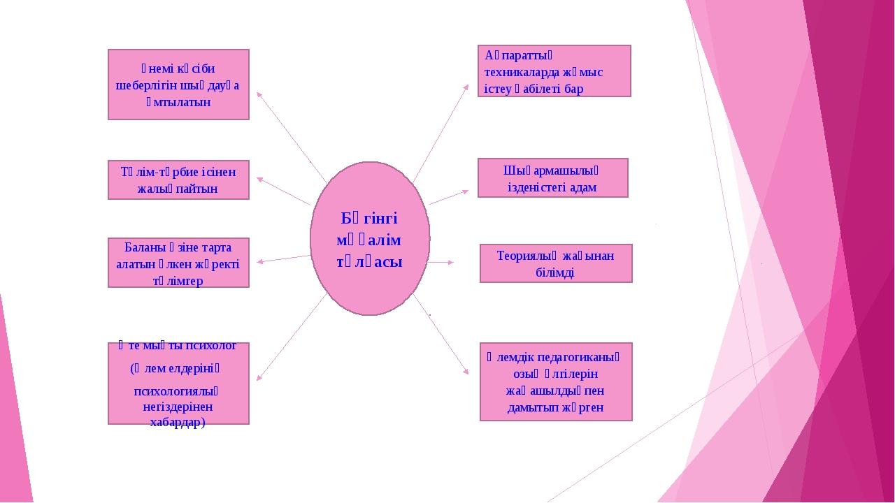 Бүгінгі мұғалім тұлғасы Теориялық жағынан білімді Әлемдік педагогиканың озық...