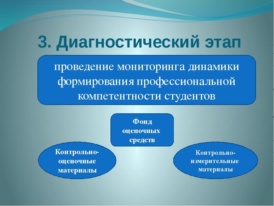 3. Диагностический этап проведение мониторинга динамики формирования професси...