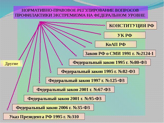 НОРМАТИВНО-ПРАВОВОЕ РЕГУЛИРОВАНИЕ ВОПРОСОВ ПРОФИЛАКТИКИ ЭКСТРЕМИЗМА НА ФЕДЕР...
