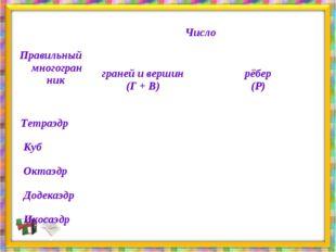 Правильный многогранник  Число  граней и вершин (Г + В) рёбер (Р)  Те