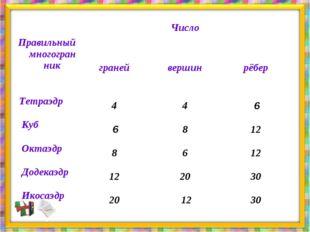 Правильный многогранник  Число  граней вершин рёбер   Тетраэдр 4
