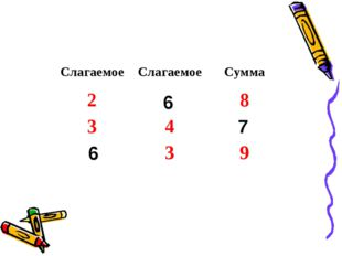 6 7 6 СлагаемоеСлагаемоеСумма 28 34 39
