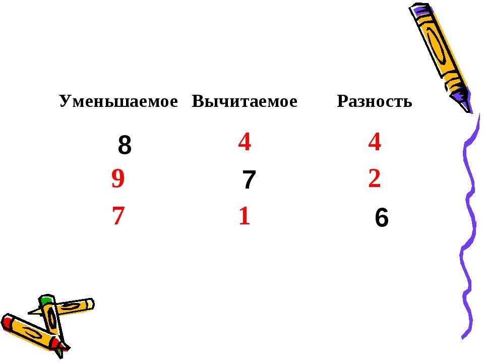 6 8 7 УменьшаемоеВычитаемоеРазность 44 92 71