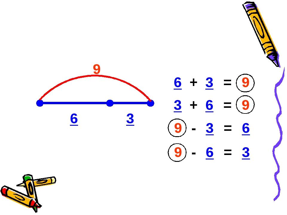 6 3 9 6 9 - = 3 6 3 + = 9 3 + = 9 6 3 9 - = 6