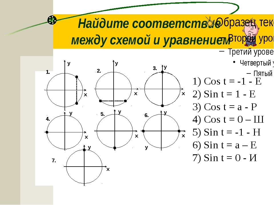 Найдите соответствие между схемой и уравнением 1) Сos t = -1 - Е 2) Sin t = 1...