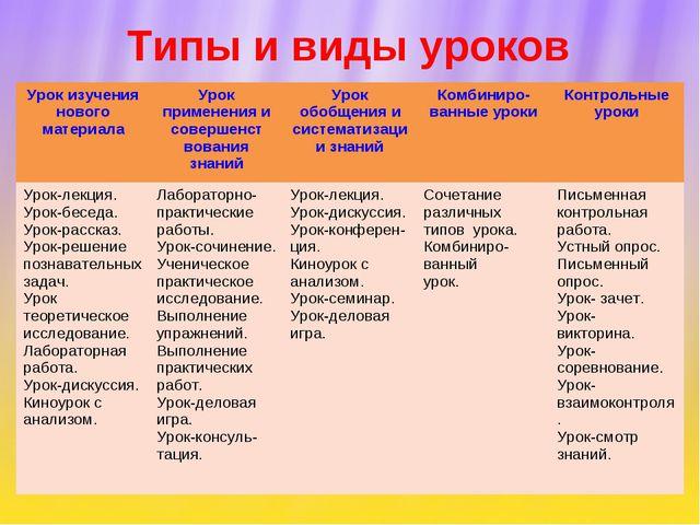 Типы и виды уроков Урок изучения нового материалаУрок применения и совершенс...
