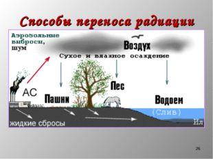 * Способы переноса радиации