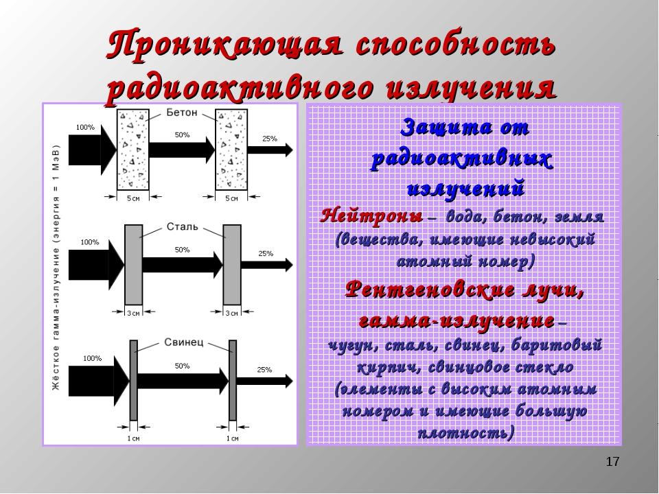 * Проникающая способность радиоактивного излучения Защита от радиоактивных из...