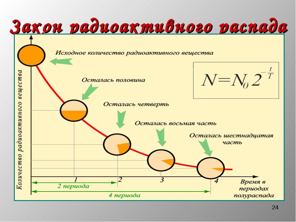 * Закон радиоактивного распада Период полураспада Т – интервал времени, в теч...