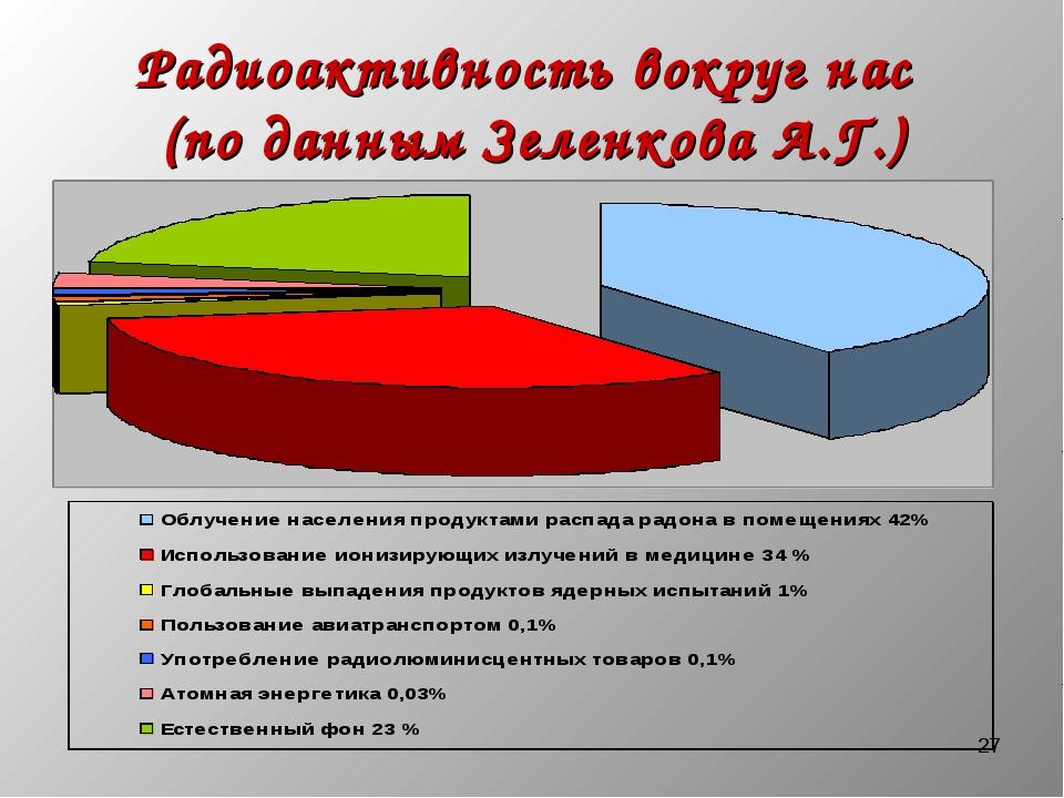 * Радиоактивность вокруг нас (по данным Зеленкова А.Г.)