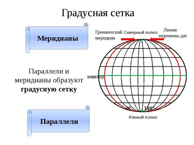 Градусная сетка Параллели и меридианы образуют градусную сетку Северный полюс...