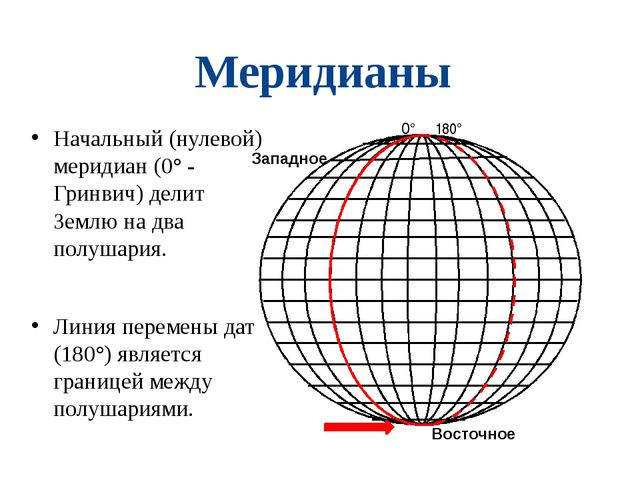 Меридианы Начальный (нулевой) меридиан (0° - Гринвич) делит Землю на два полу...