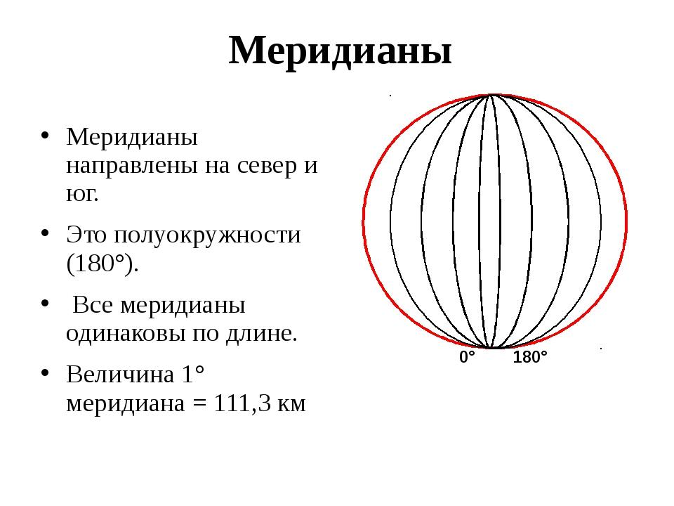 Меридианы Меридианы направлены на север и юг. Это полуокружности (180°). Все...