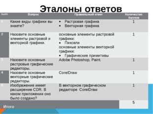 Эталоны ответов №п/п Вопрос Правильный ответ Количество баллов 1 Какие виды г