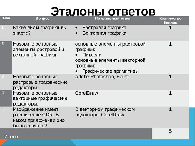 Эталоны ответов №п/п Вопрос Правильный ответ Количество баллов 1 Какие виды г...