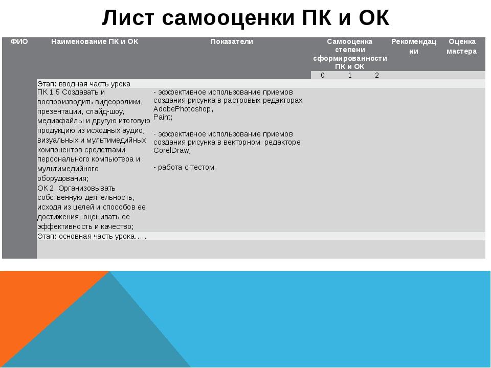 Лист самооценки ПК и ОК ФИО Наименование ПК и ОК Показатели Самооценка степен...