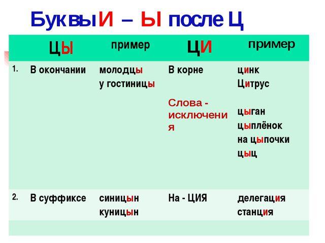 Буквы И – Ы после Ц ЦЫ пример ЦИ пример 1. В окончании молодцы у гостиницы В...