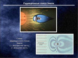 Радиационные пояса Земли Схема радиационного пояса Земли: 1 – внутренняя част