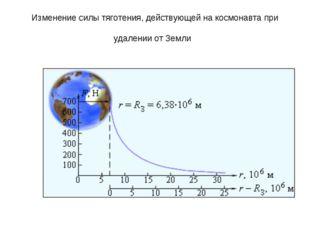 Изменение силы тяготения, действующей на космонавта при удалении от Земли
