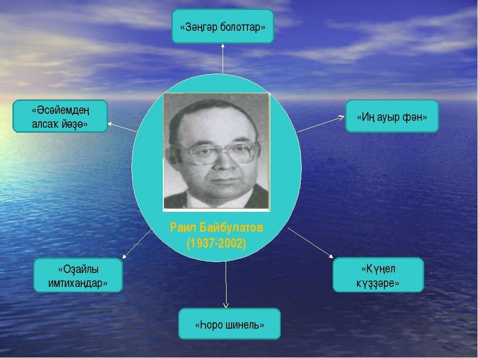 Раил Байбулатов (1937-2002) «Әсәйемдең алсаҡ йөҙө» «Зәңгәр болоттар» «Иң ауы...