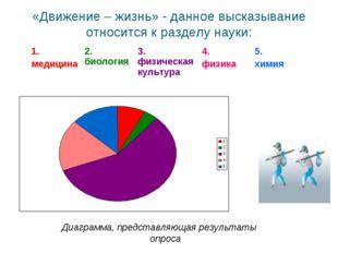 «Движение – жизнь» - данное высказывание относится к разделу науки: Диаграмма